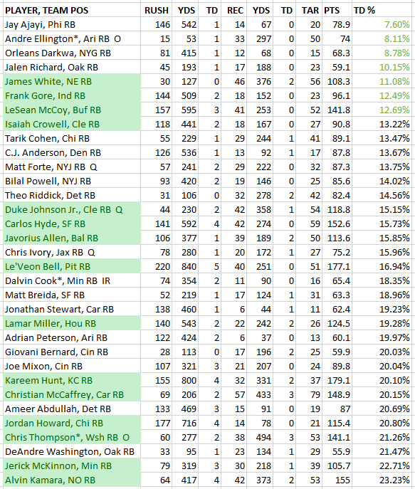 Touchdown Dependency Rankings in Fantasy Football